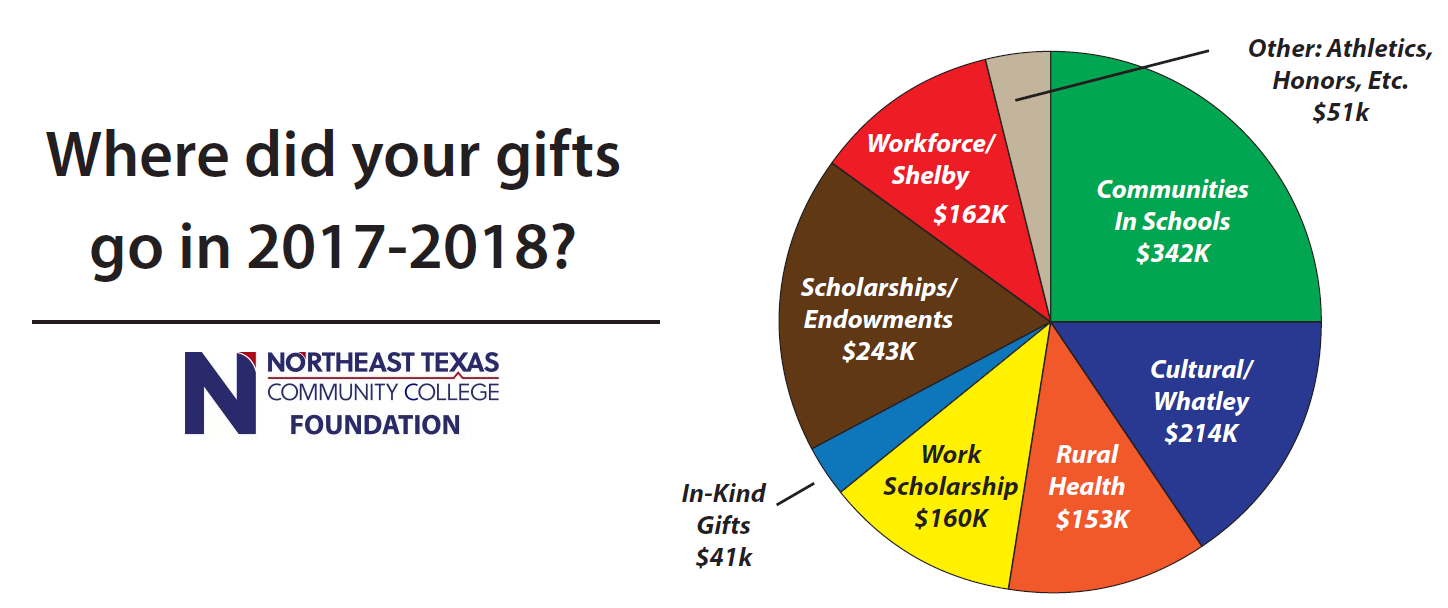 Where Did Your Gifts Go in 2017-2018
